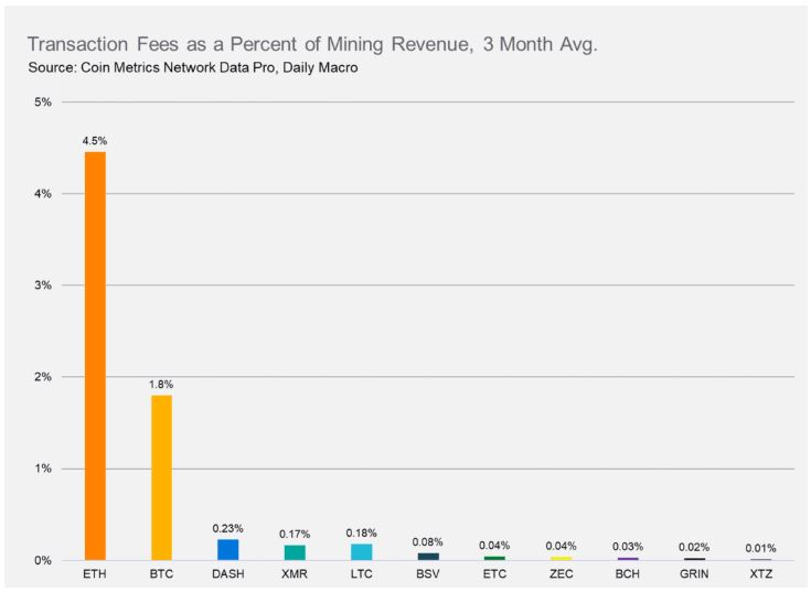 Source: Coin Metrics