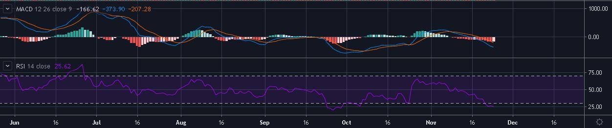 Source: BTC/USD on TradingView