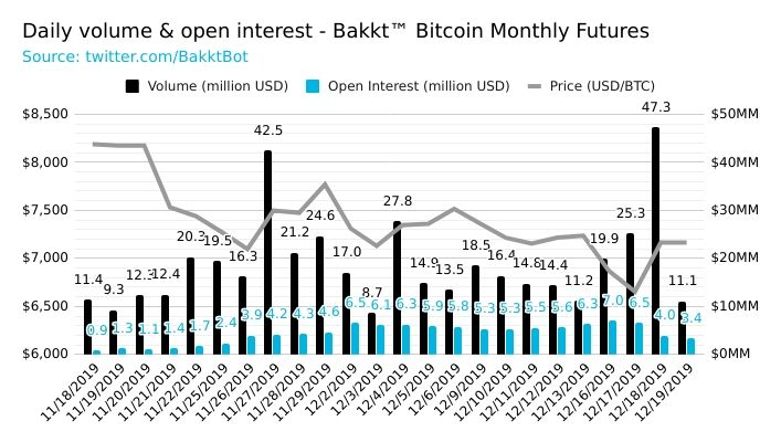 Source: Bakkt Bot