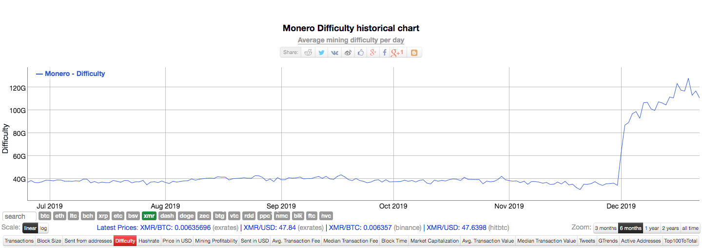 Monero's mining difficulty for the past six months | Source: Bitinfocharts