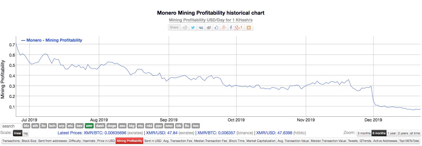 Monero's profitability for the past six-months | Source: Bitinfocharts