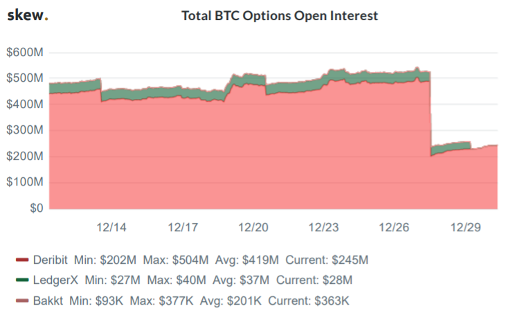 BTC open interest OI Deribit 2019