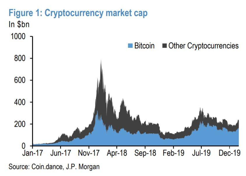 Bitcoin failing to 'prove uniqueness' with respect to portfolio diversification - AMBCrypto