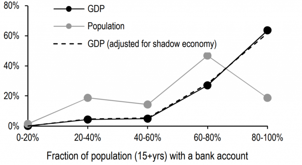 Source: J.P. Morgan, World Bank, IMF, Bloomberg, Medina & Schneider