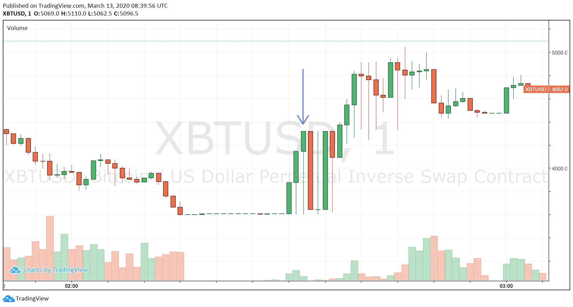 Source: XBTUSD on Trading View