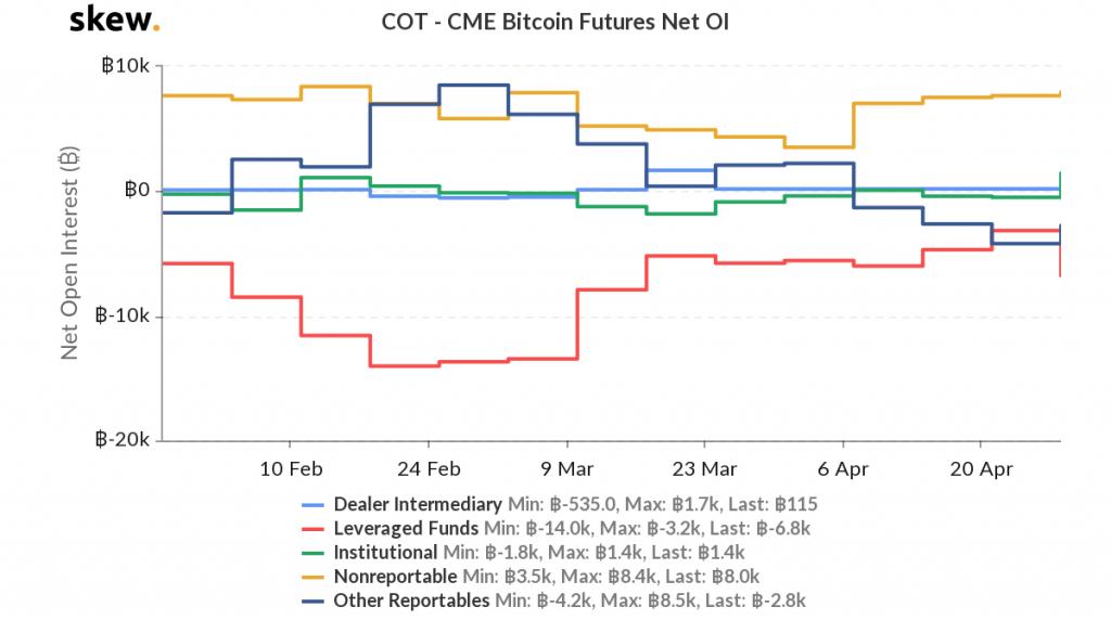 cme bitcoin futures cot report)