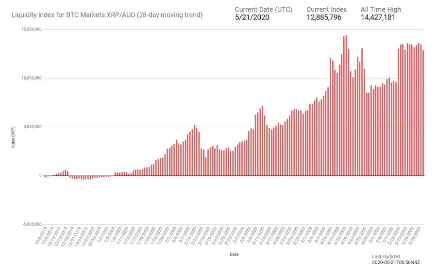 BTC Markets Volumul tranzacțiilor și informațiile despre piață | CryptoChartIndex