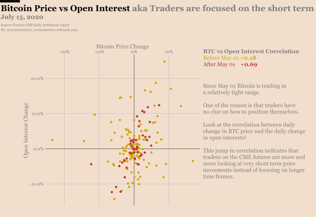 Bitcoin: tradeři se zaměřují více na krátkodobé pozice