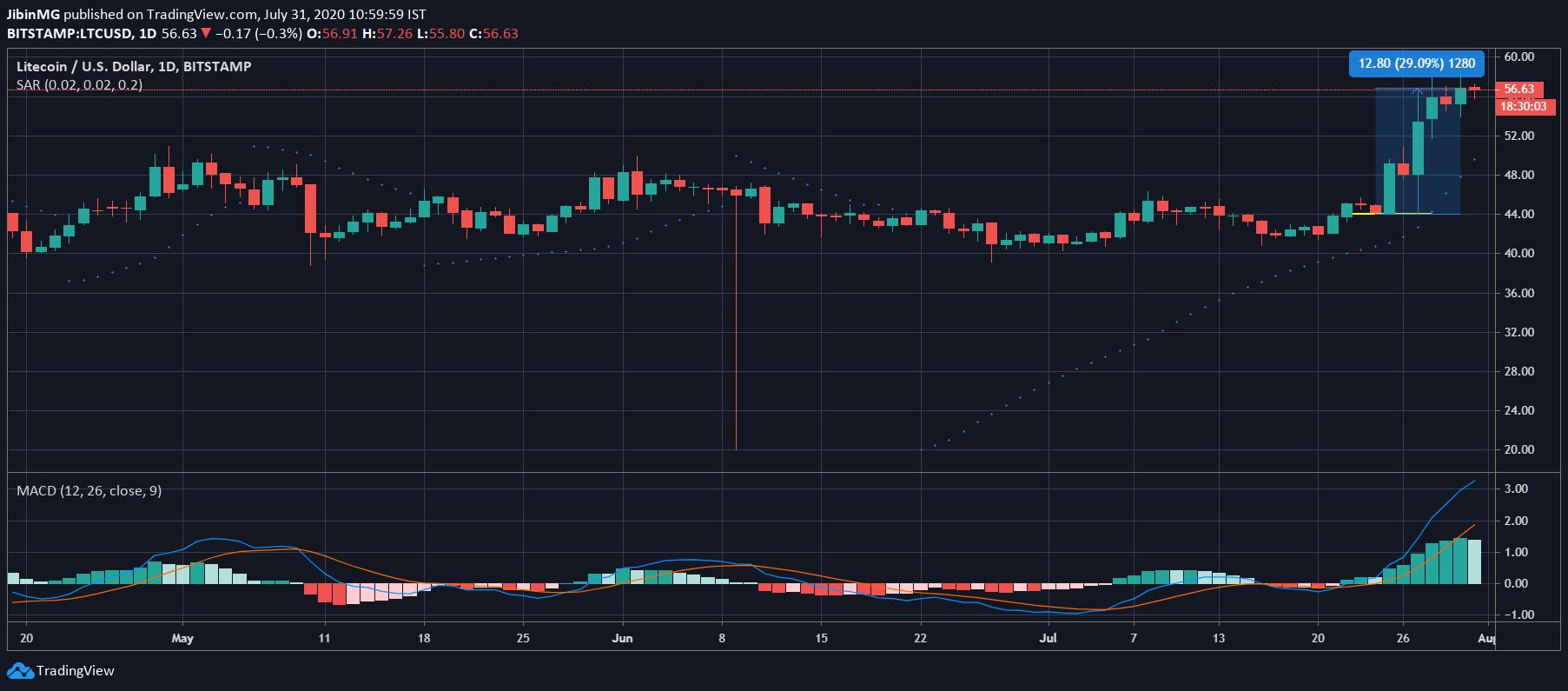 《【EOS币价格分析】EOS,莱特币价格分析:7月31日》