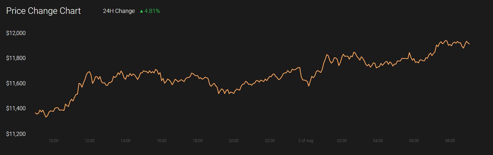 Ethereum Classic, Tezos and Monero price analysis: 2 August