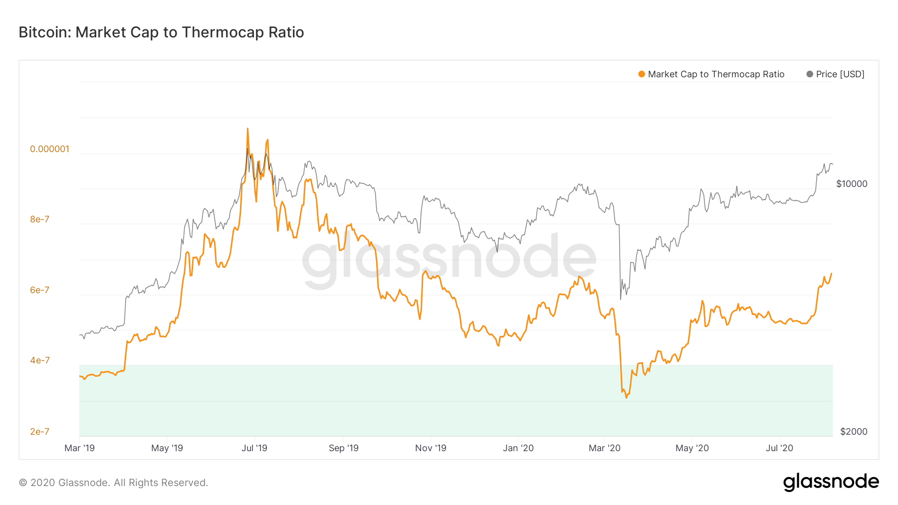 Bitcoin's high value still '5-10x' away from previous tops