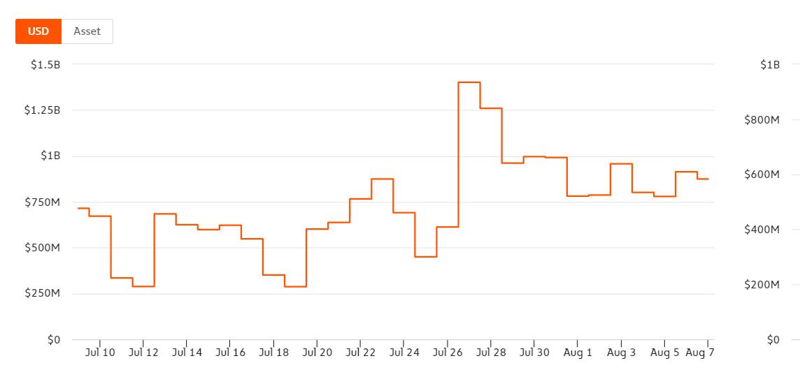 Prodáno přes 231 000 Bitcoinů - Může trh absorbovat vše?
