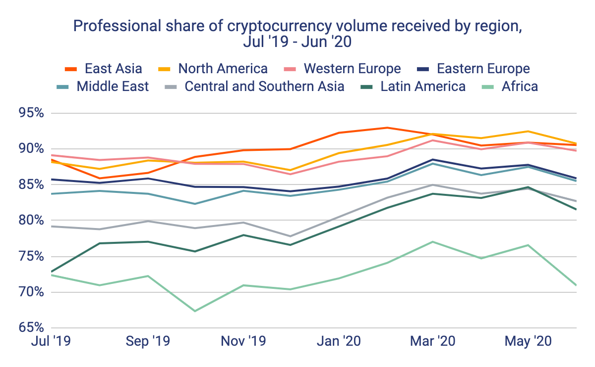 North America may be emerging as the hodling hub of the world
