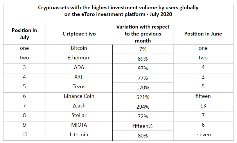 Cardano, Tezos, and other alts emerge as investors' choice in July