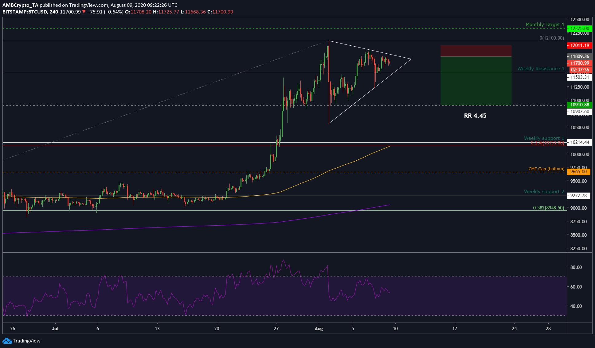 Bitcoin short-term price analysis: 09 August