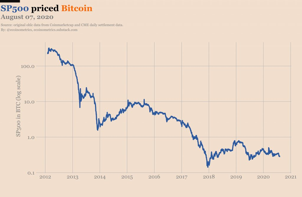 If Bitcoin is the 'fastest horse' how far behind are gold and stocks?