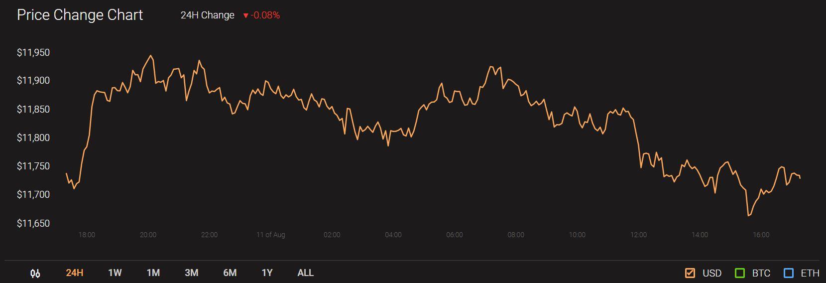 Bitcoin SV, Monero, BAT Price Analysis: 11 August