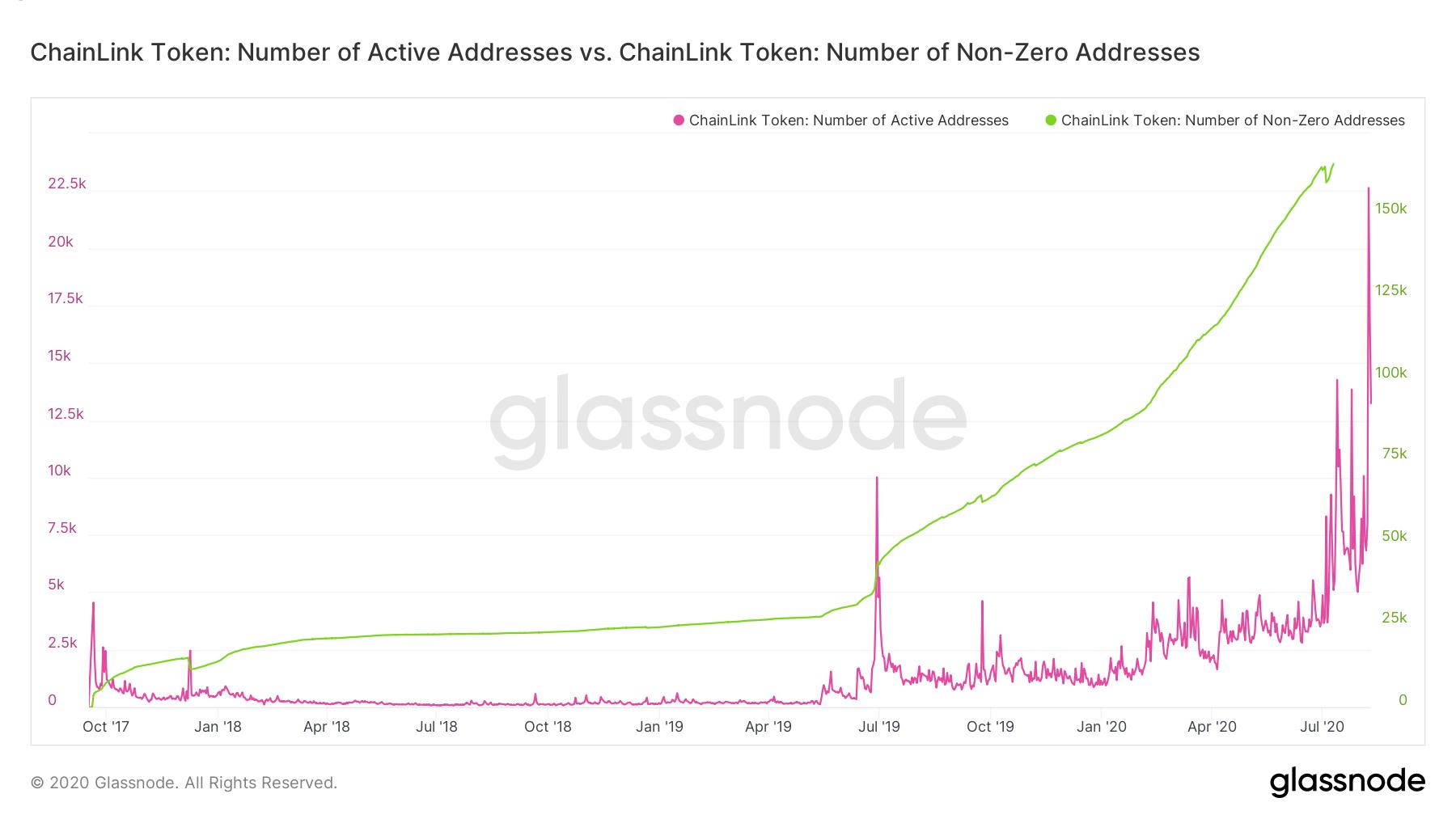 glassnode-studio_chainlink-token-number-of-active-addresses-vs-chainlink-token-number-of-non-zero-addresses.png