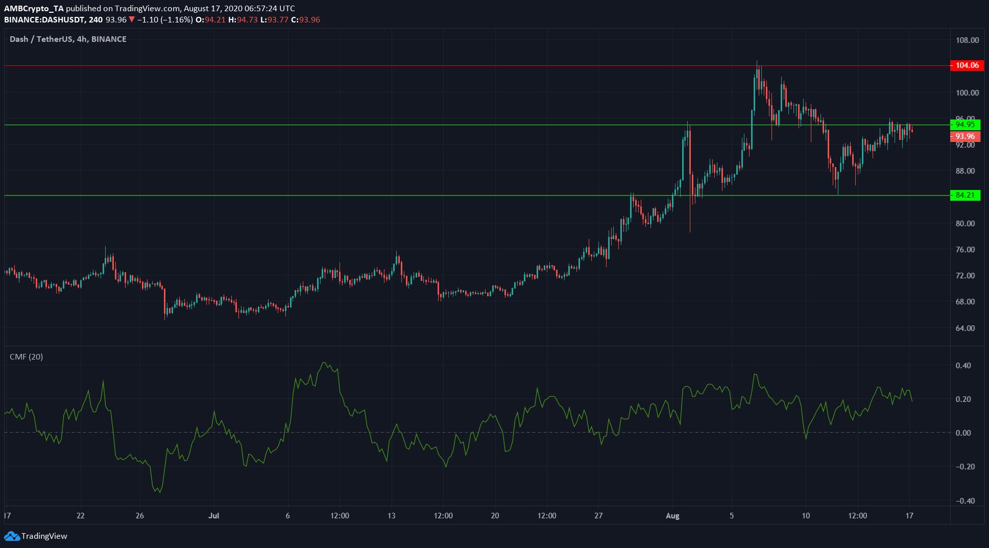 Dash, Synthetix, Litecoin Price Analysis: 17 August