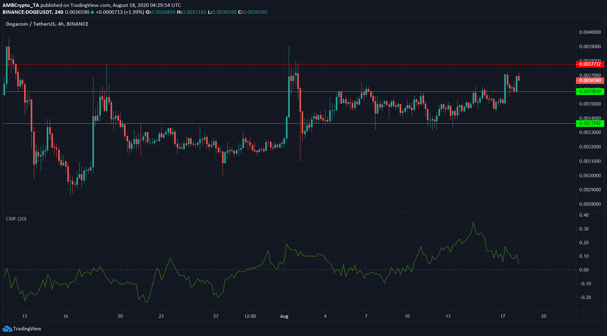 Ethereum Classic, Dogecoin, Chainlink Price Analysis: 18 August