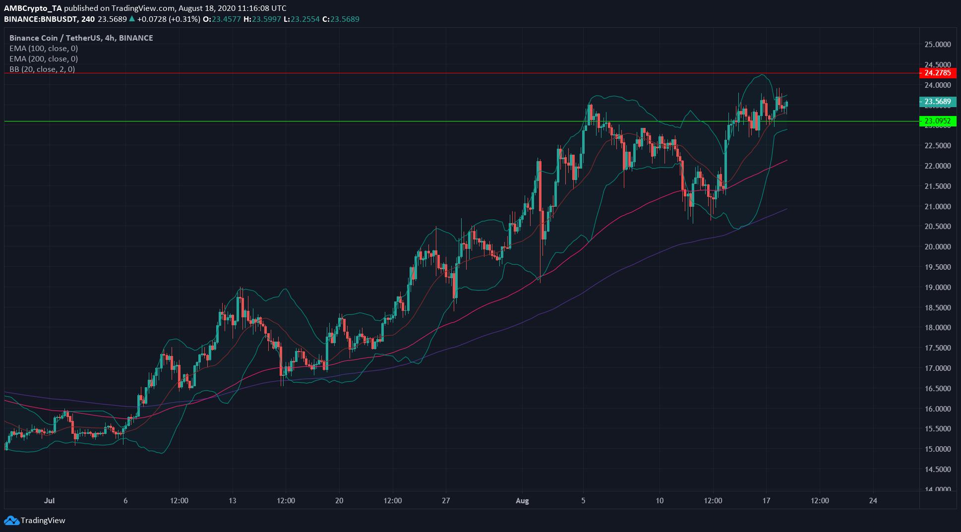 Binance Coin, IOTA, Zcash Price Analysis: 18 August