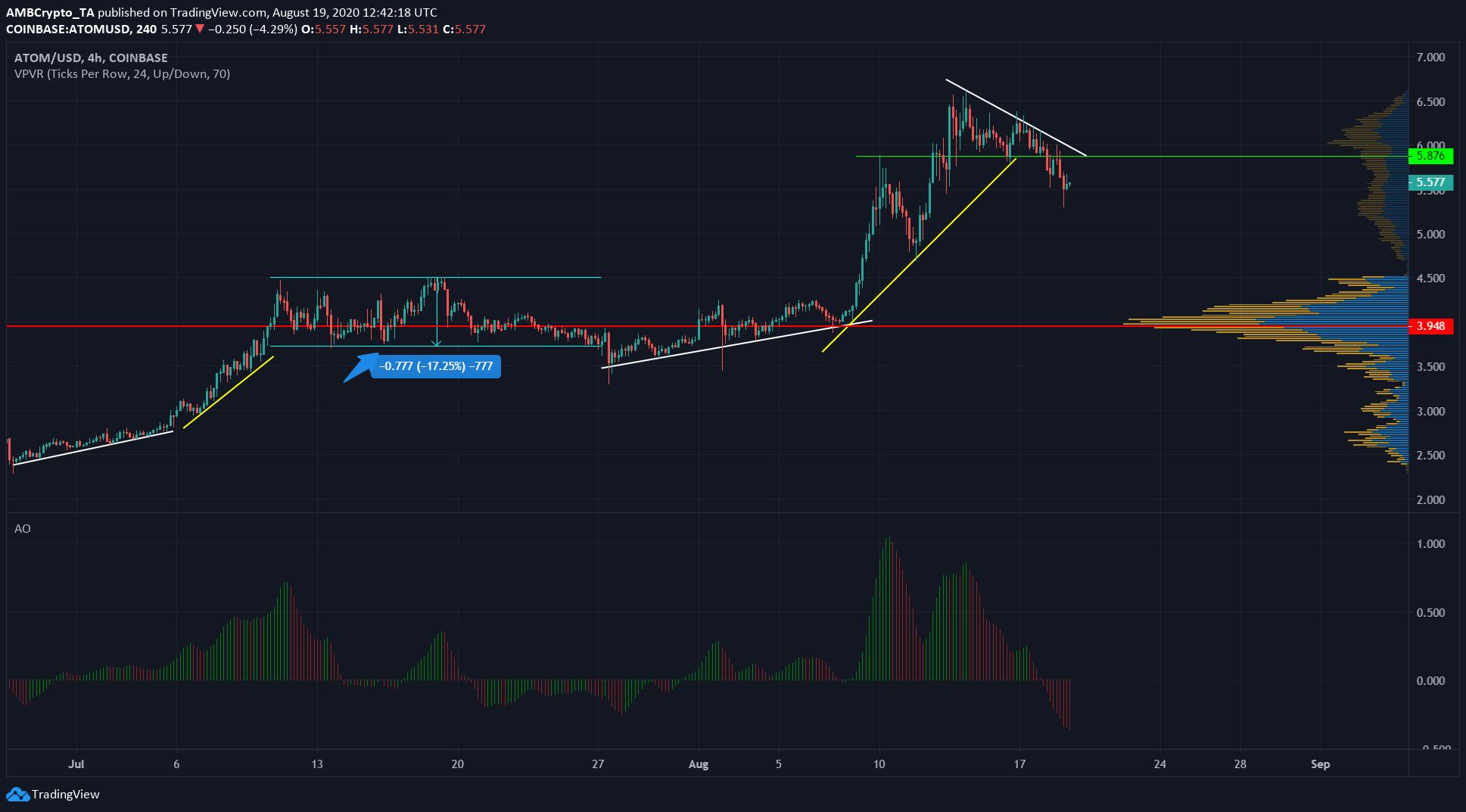 Bitcoin SV, Cosmos, Synthetix Price Analysis: 19 August