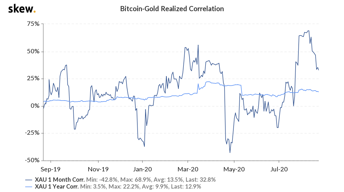 Here's Why Bitcoin's Year-to-Date <bold>RoI</bold> Is Greater Than Gold's |