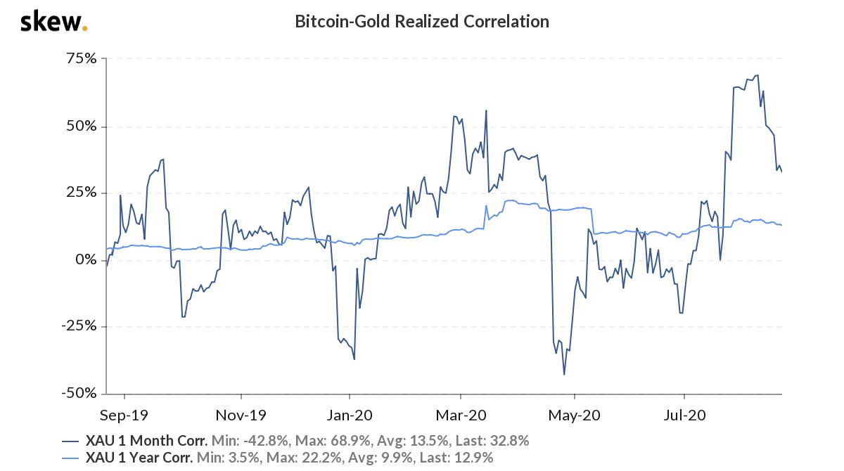 Investing $1000 in BTC vs Gold in 2020