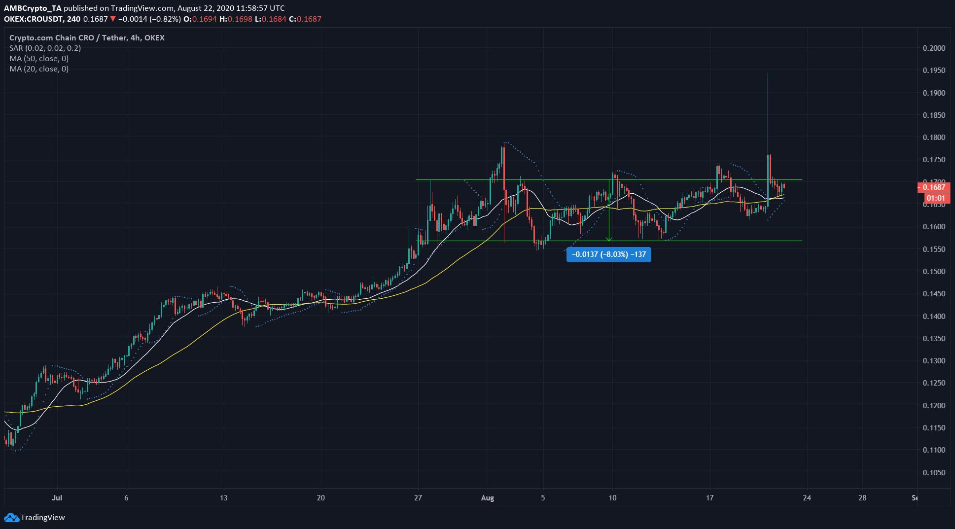 BAT, Crypto.com, Cardano Price Analysis: 22 August