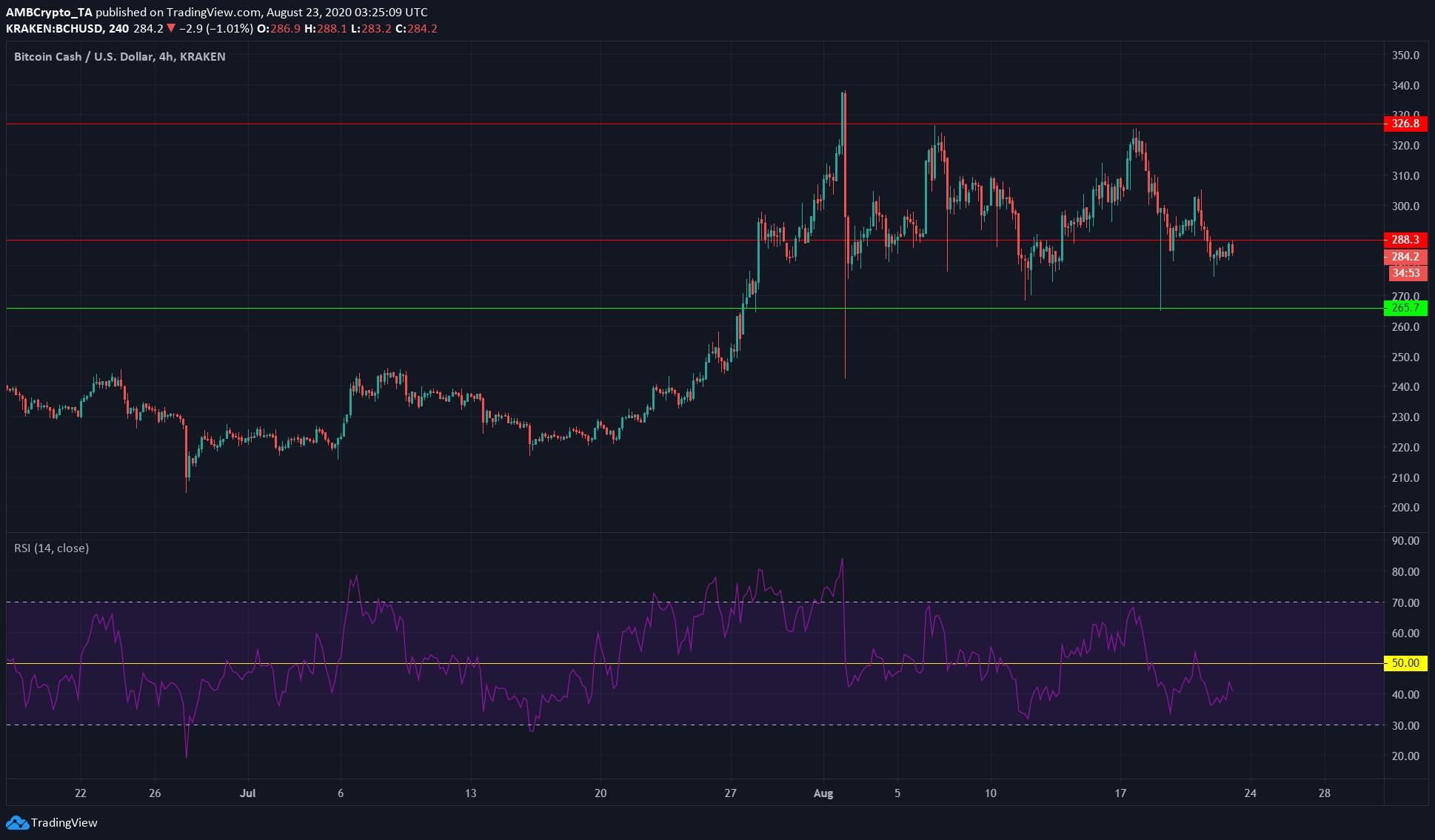VeChain, Crypto.com, Bitcoin Cash Price Analysis: 23 August