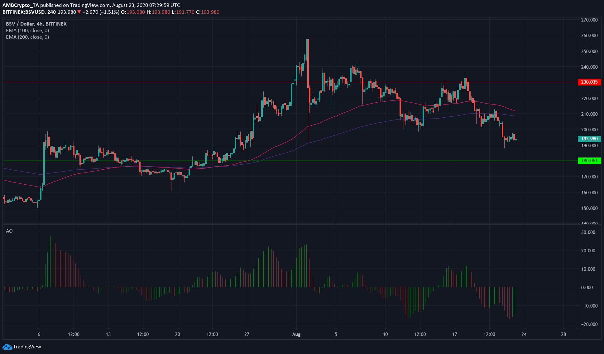 Decred, Stellar Lumens, Bitcoin SV Price Analysis: 23 August