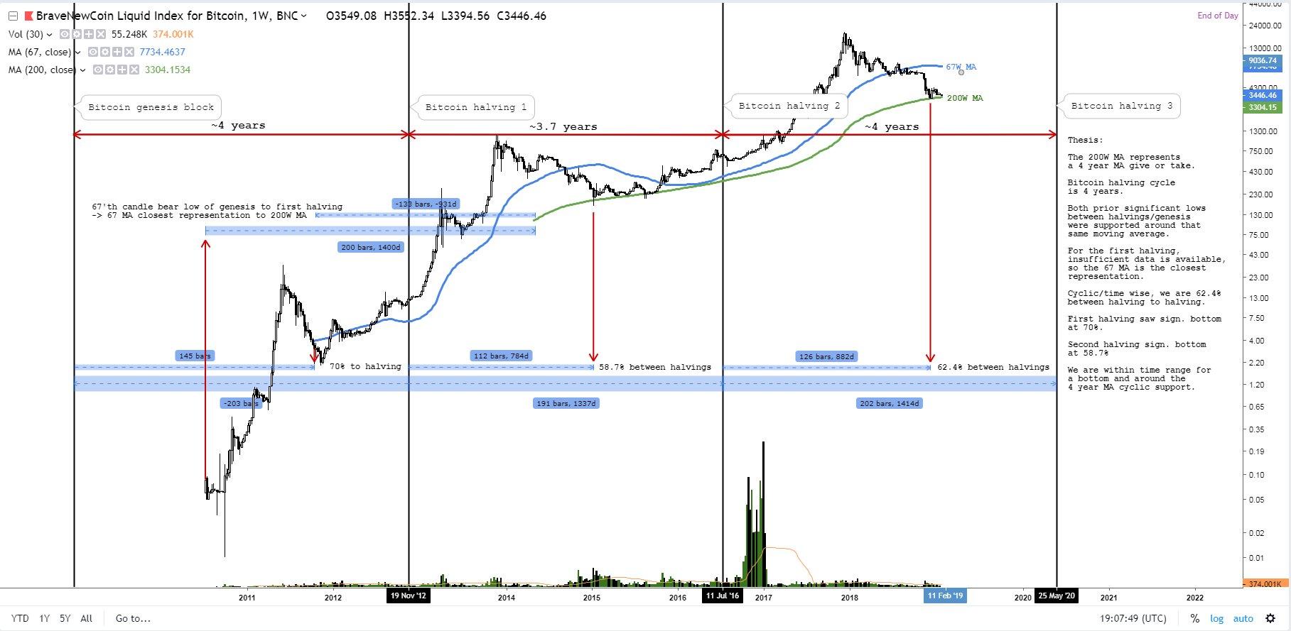 Varias teorías de Bitcoin llegan a la misma conclusión