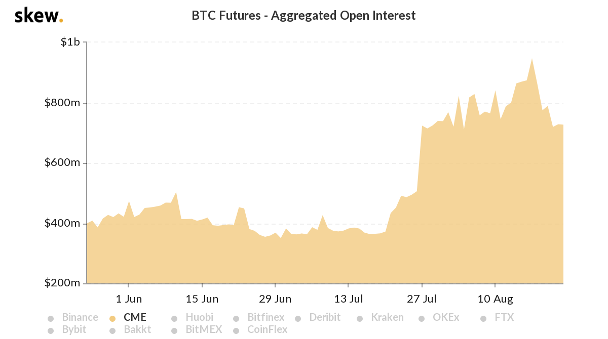 Bitcoin accumulation alert, here's what to expect