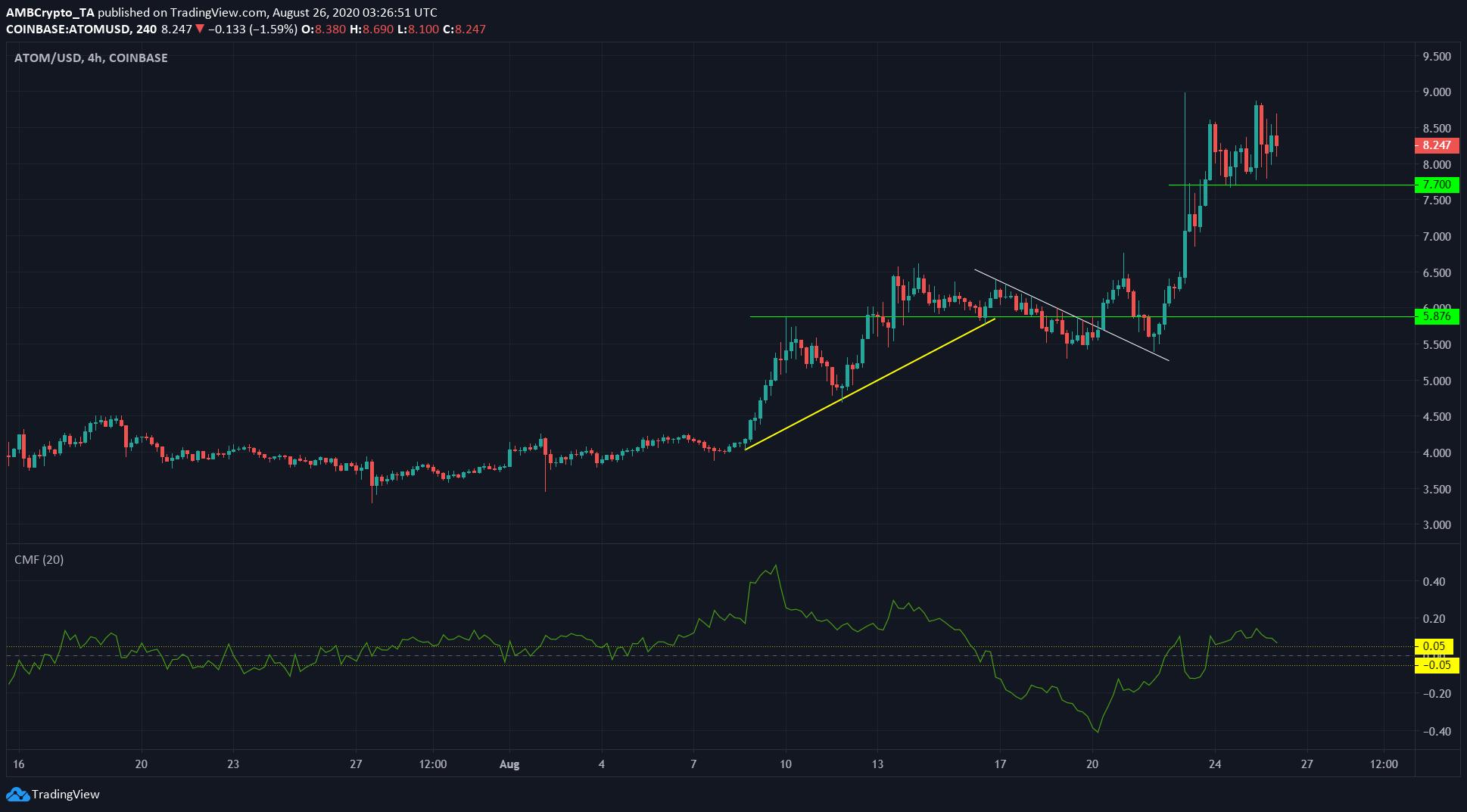 Bitcoin SV, Tezos, Cosmos Price Analysis: 26 August