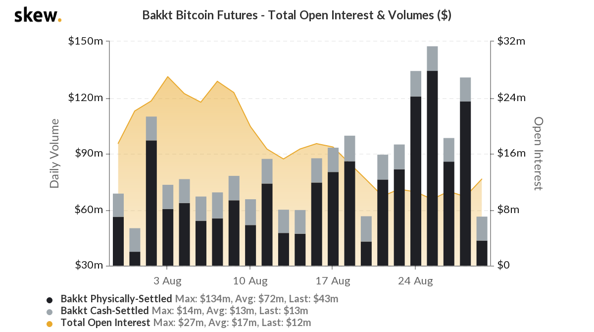 Here's what to expect after Bakkt's 65% drop in volume