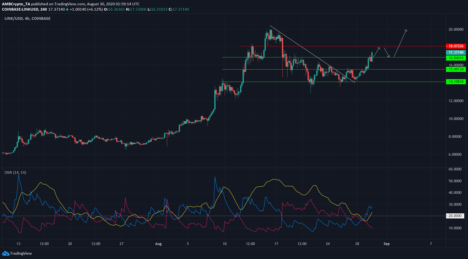 XRP, Dogecoin, Chainlink Price Analysis: 30 August