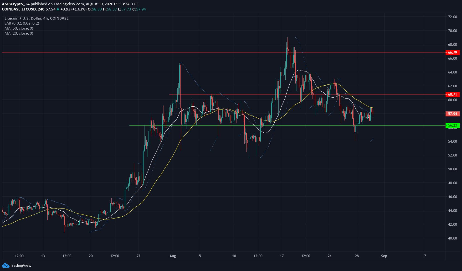 BAT, EOS, Litecoin Price Analysis: 30 August
