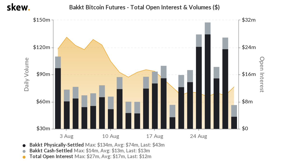 Here's what is holding Bakkt Bitcoin Futures back