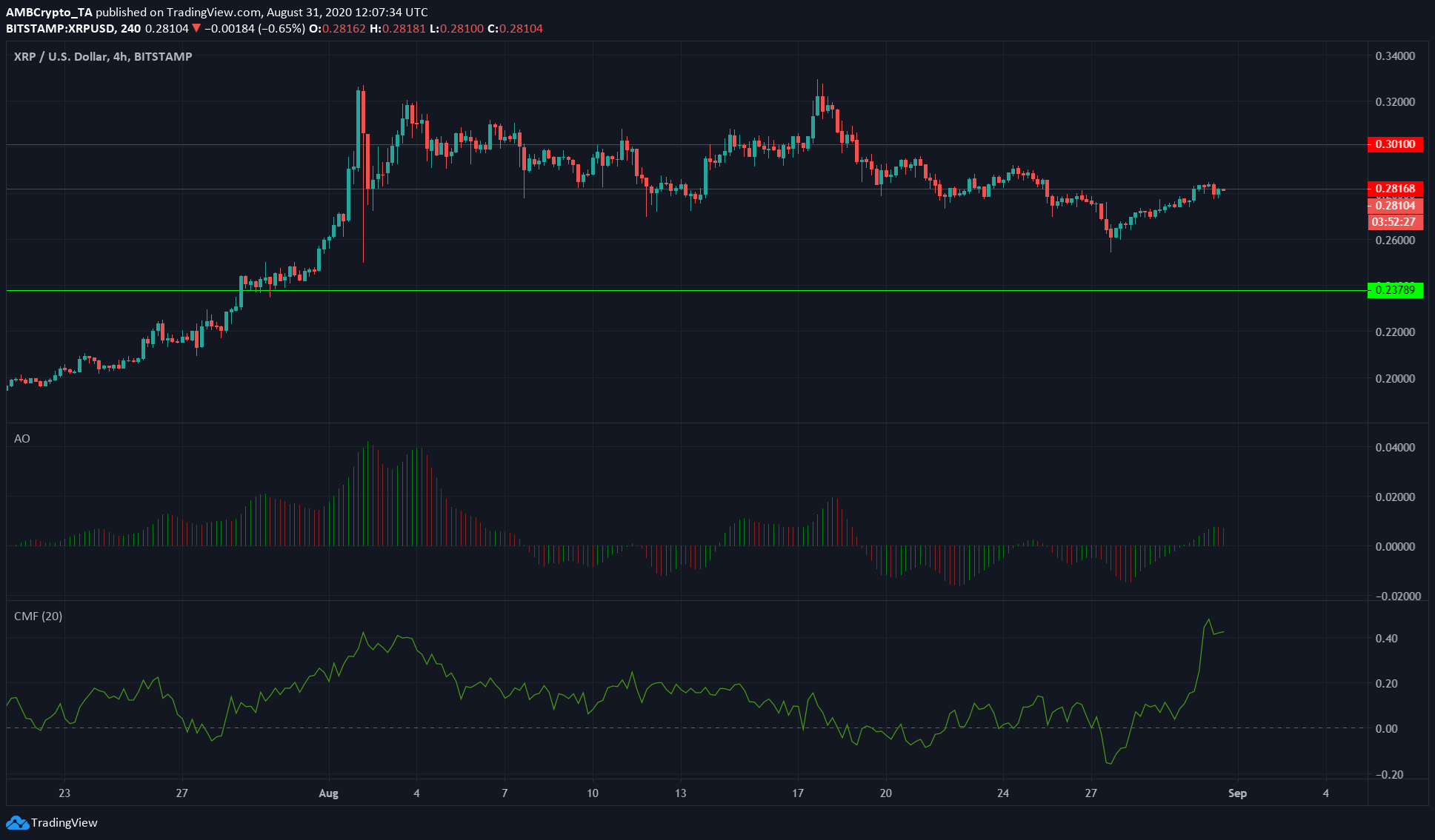 XRP, Ontology, Vechain Price Analysis: 31 August