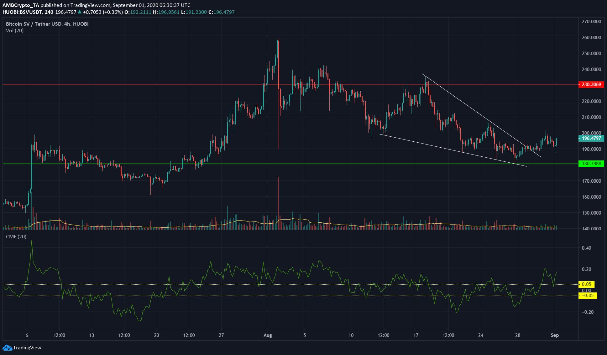 Bitcoin SV, Ontology, FTX Token Price Analysis: 1 September