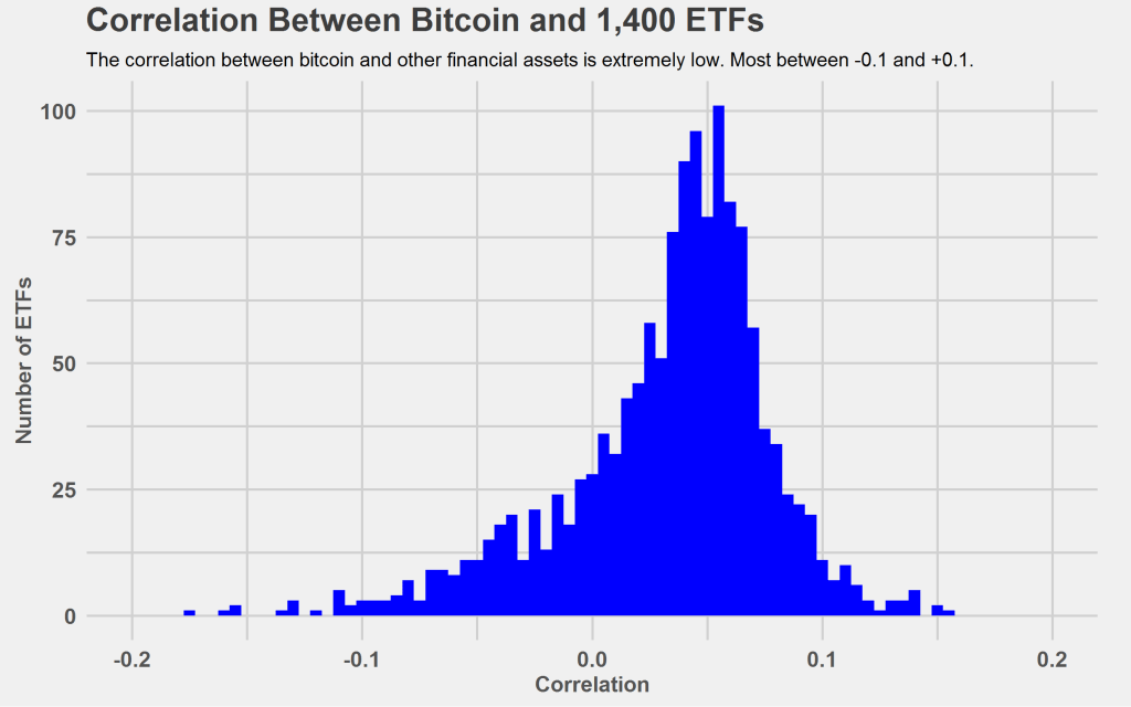 Is Bitcoin's correlation with Gold and S&P 500 your best bet?