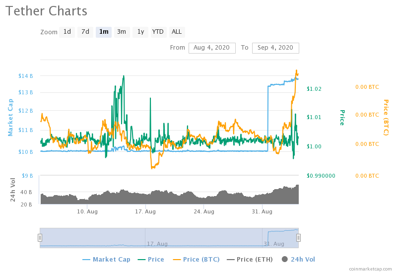 Is Tether killing USD?