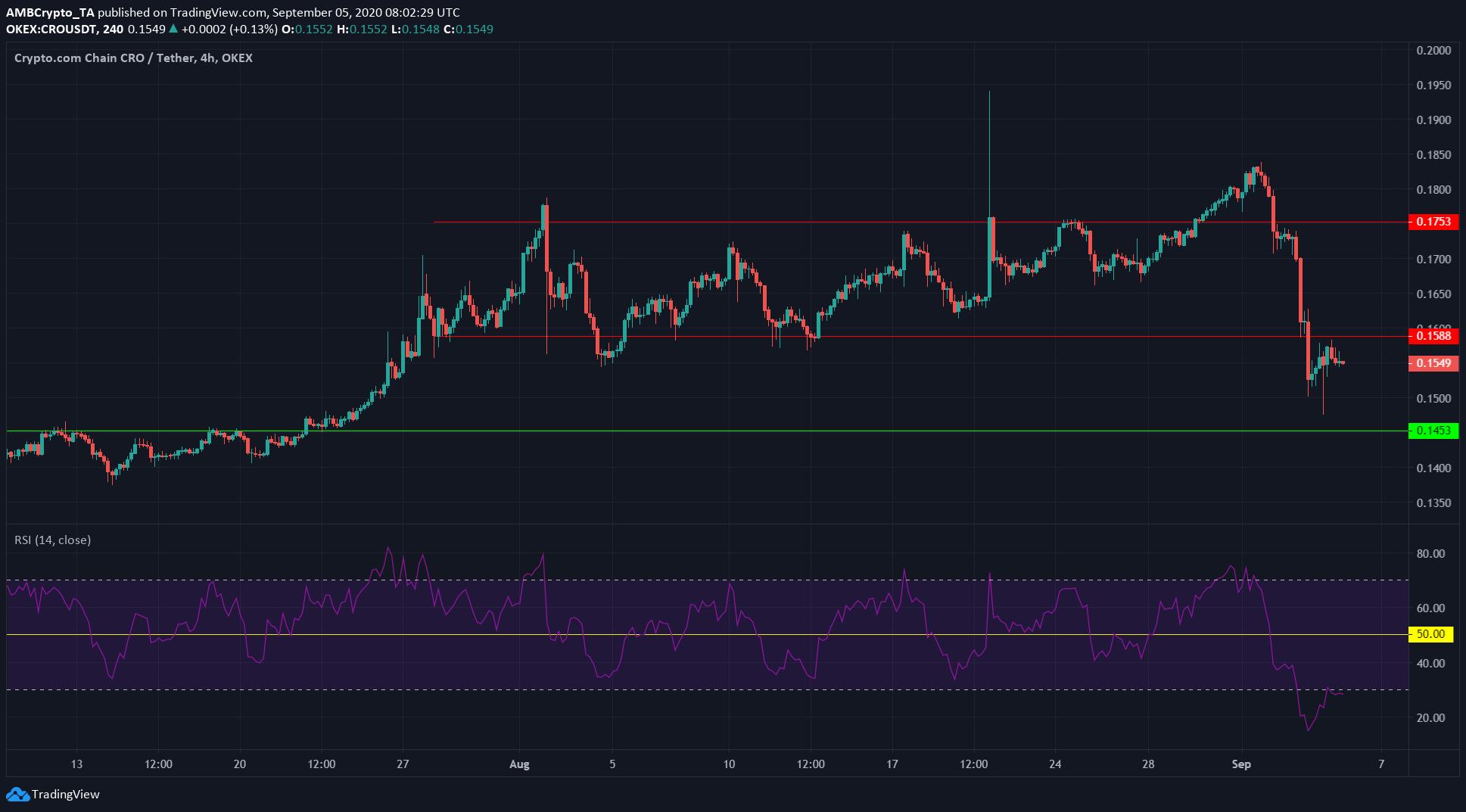 Tron, Polkadot, Crypto.com Coin Price Analysis: 5 September