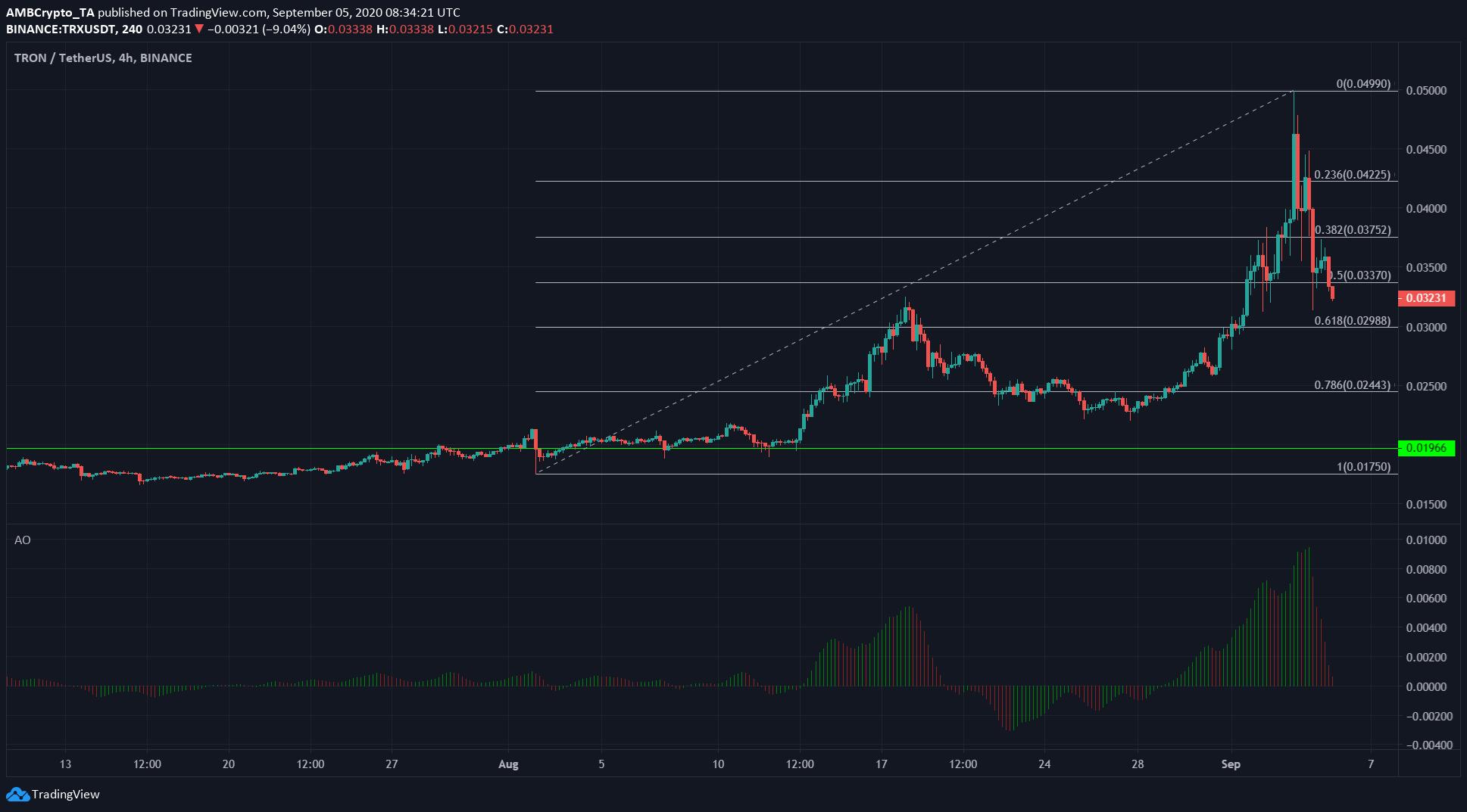 Tron, Polkadot, Crypto.com Coin Analisis Harga: 5 September