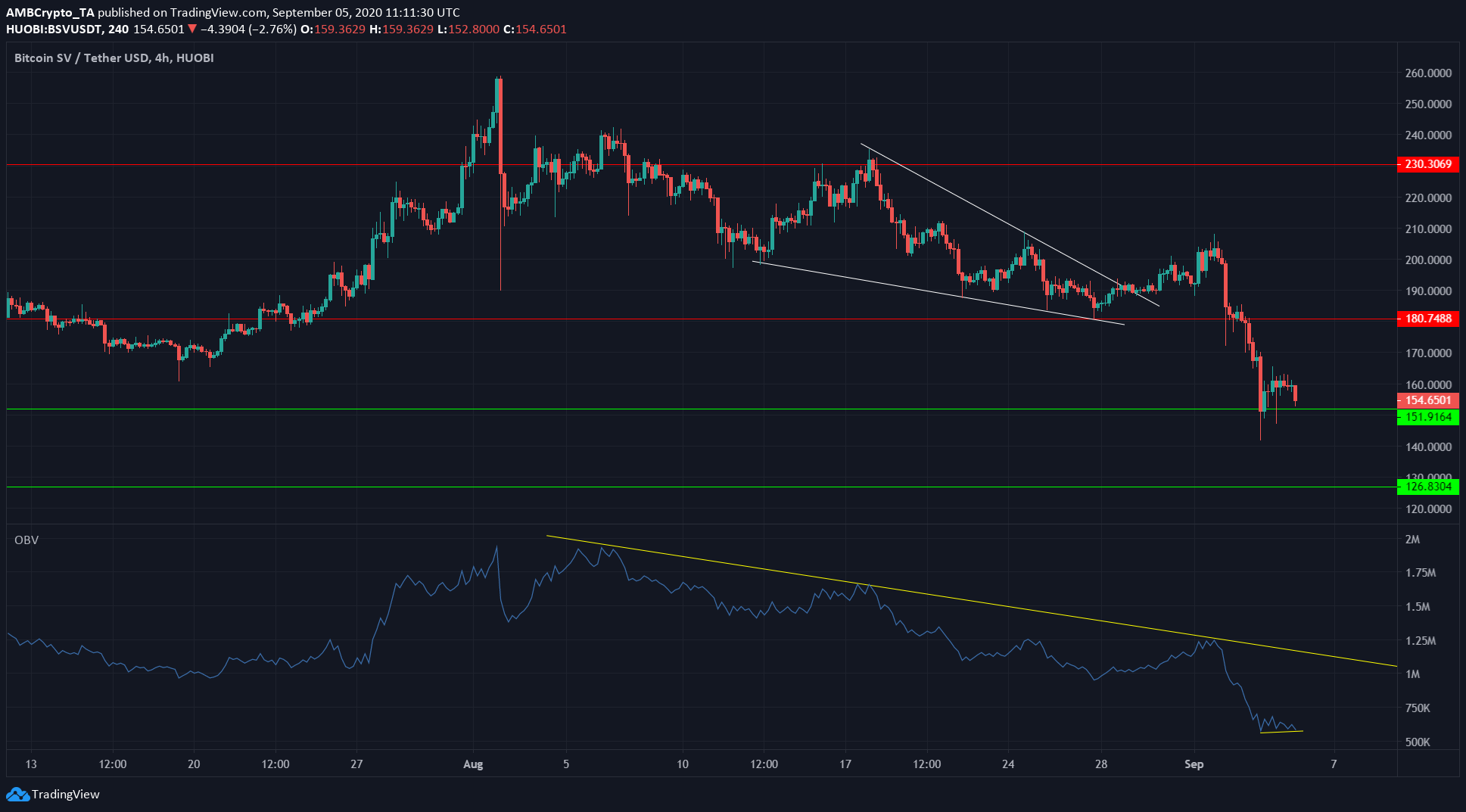 Bitcoin SV, Steem, Compound Price Analysis: 5 September
