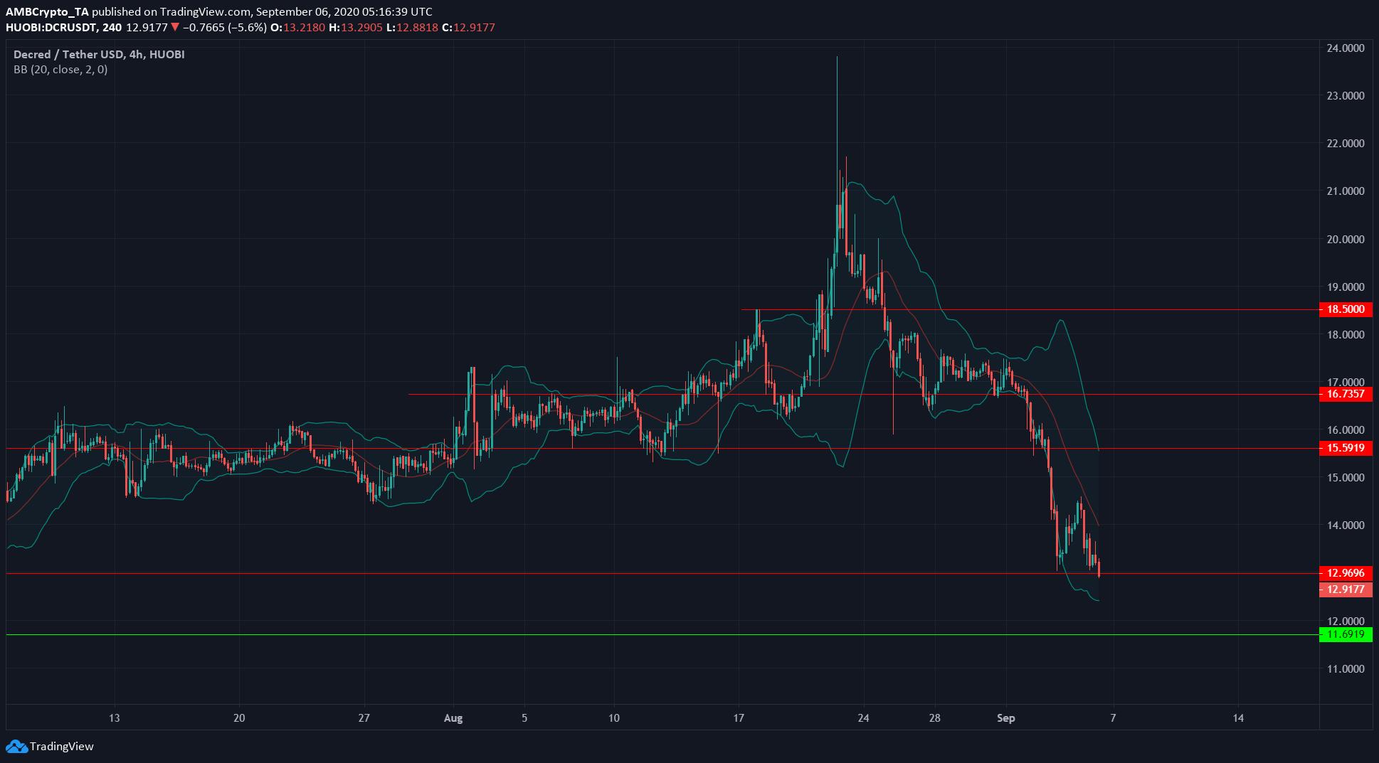 Decred, Monero, Binance Coin Price Analysis: 6 September