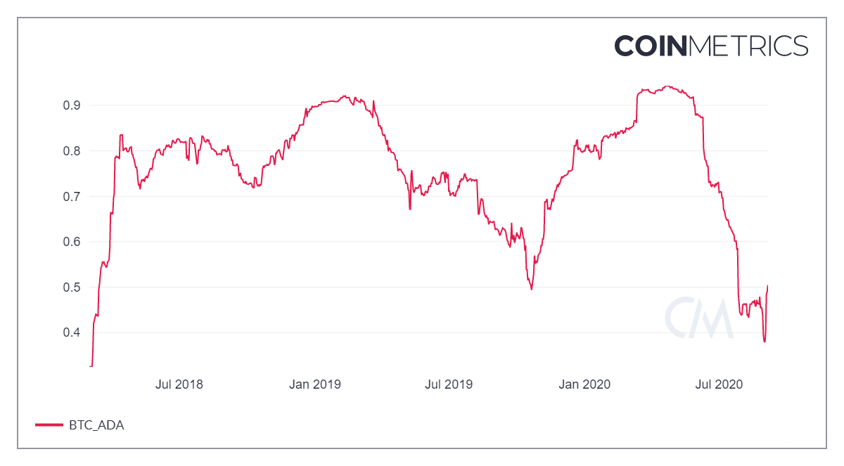 coin metrics network chart