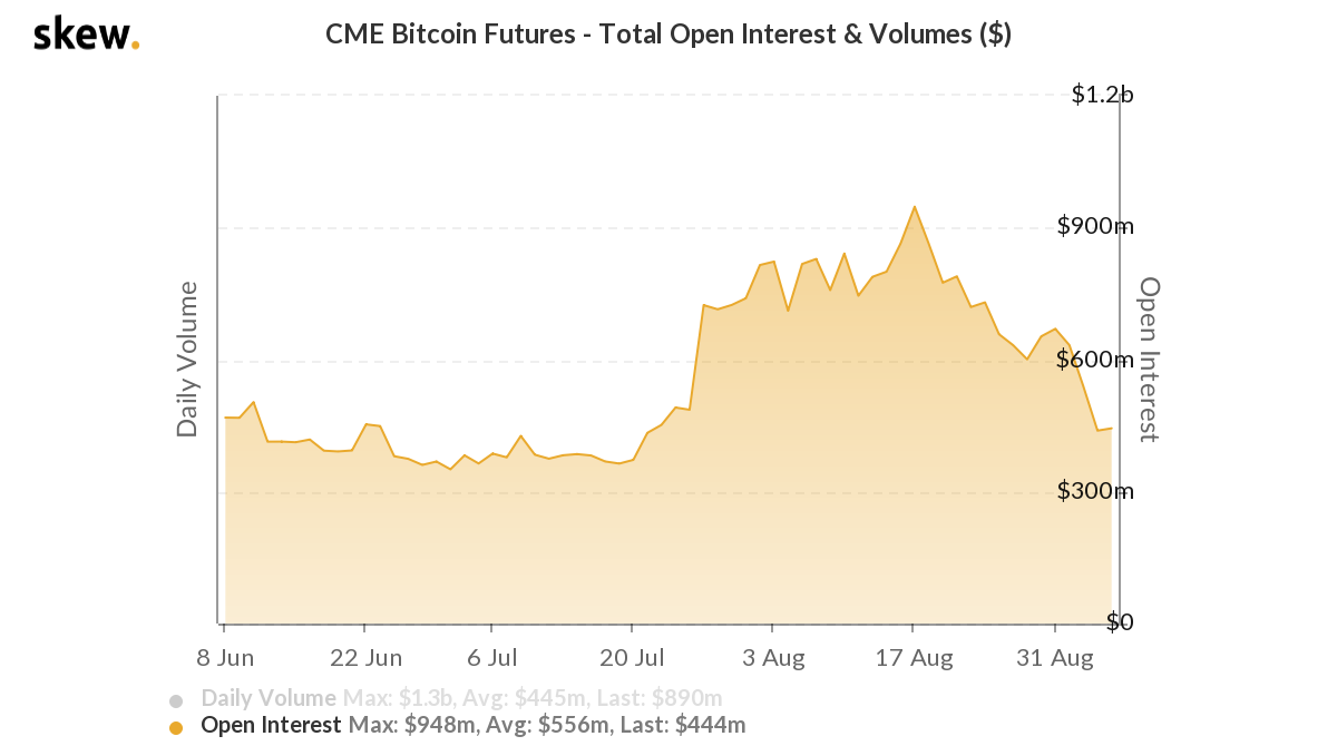 skew cme bitcoin futures  total open interest  volumes