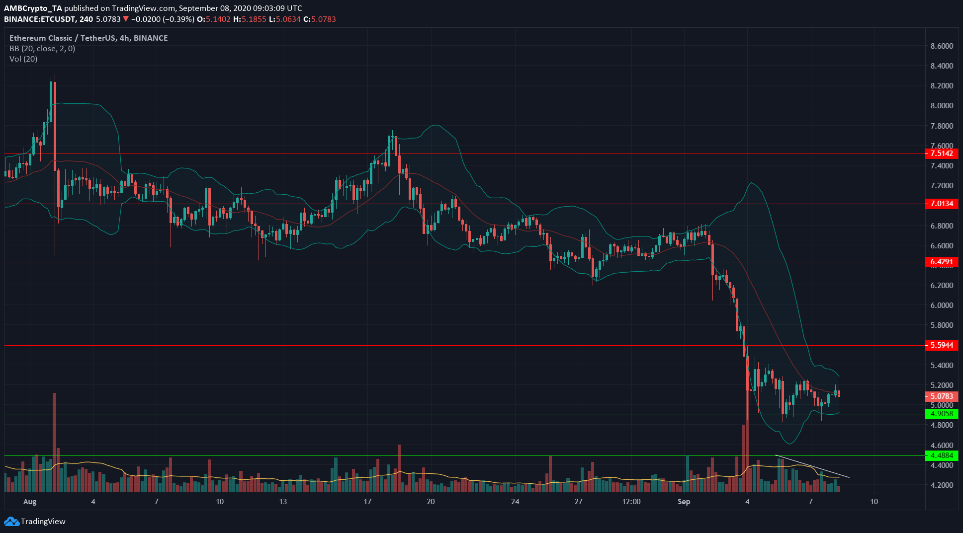 Bitcoin SV, Cosmos, Ethereum Classic Price Analysis: 08 September