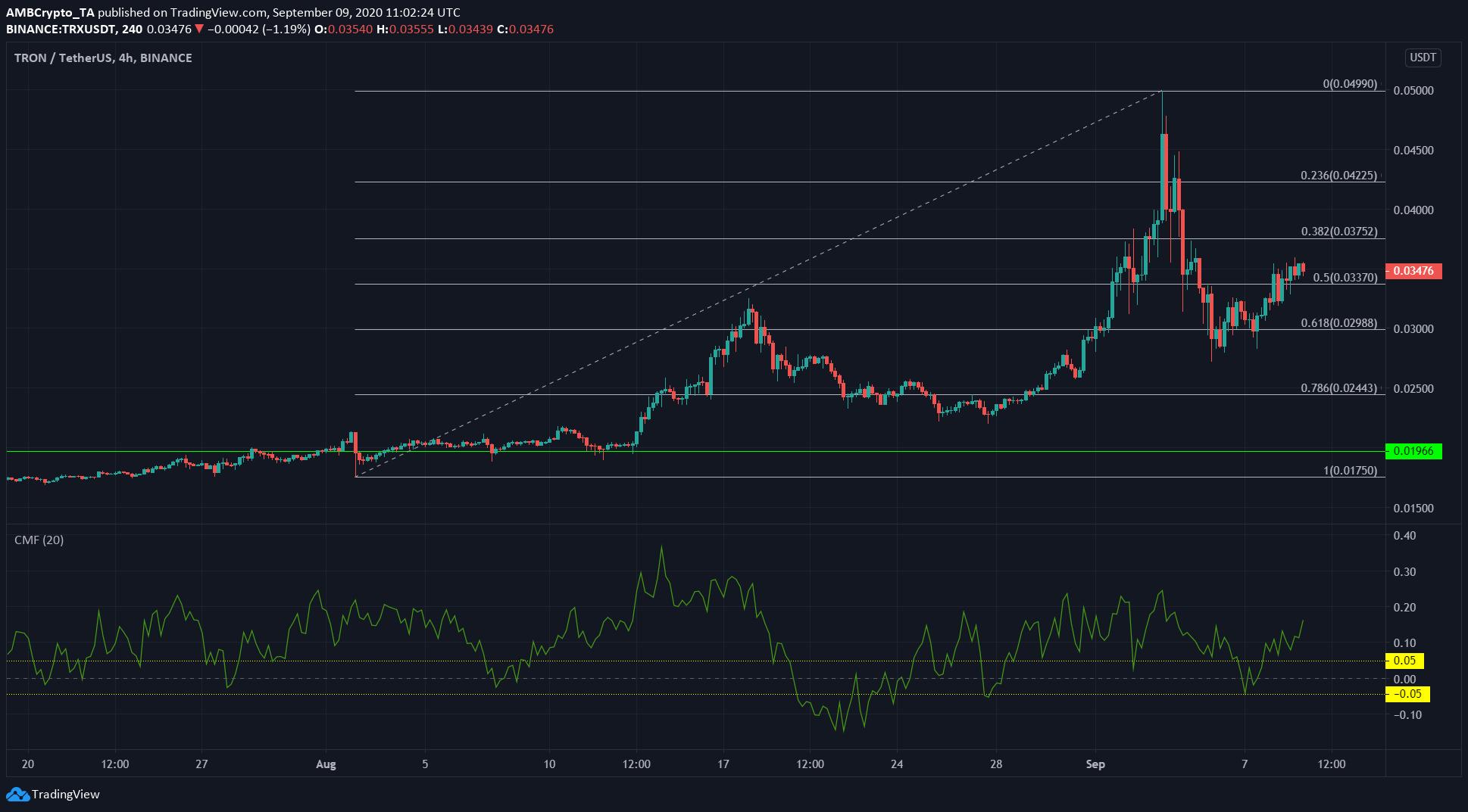 Binance Coin, Tron, Cosmos Price Analysis: 09 September